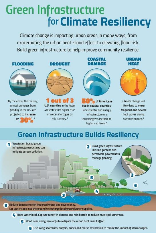 Green Infrastructure for Climate Resiliency