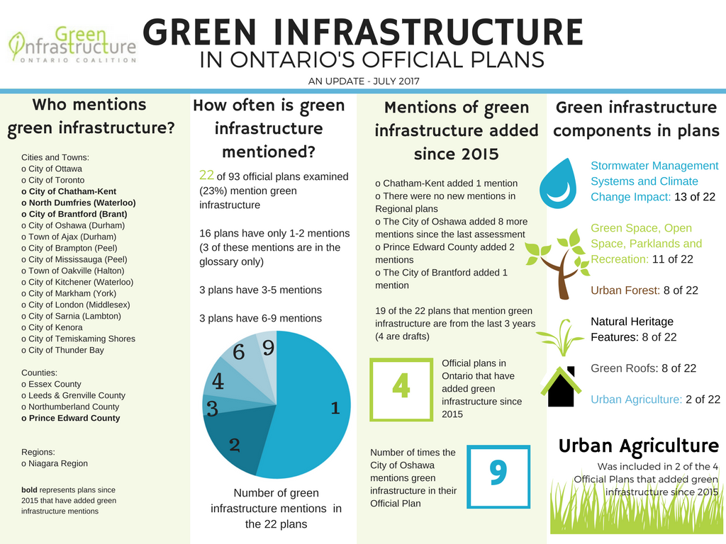 Green Infrastructure in Ontario's Official Plans – An Update