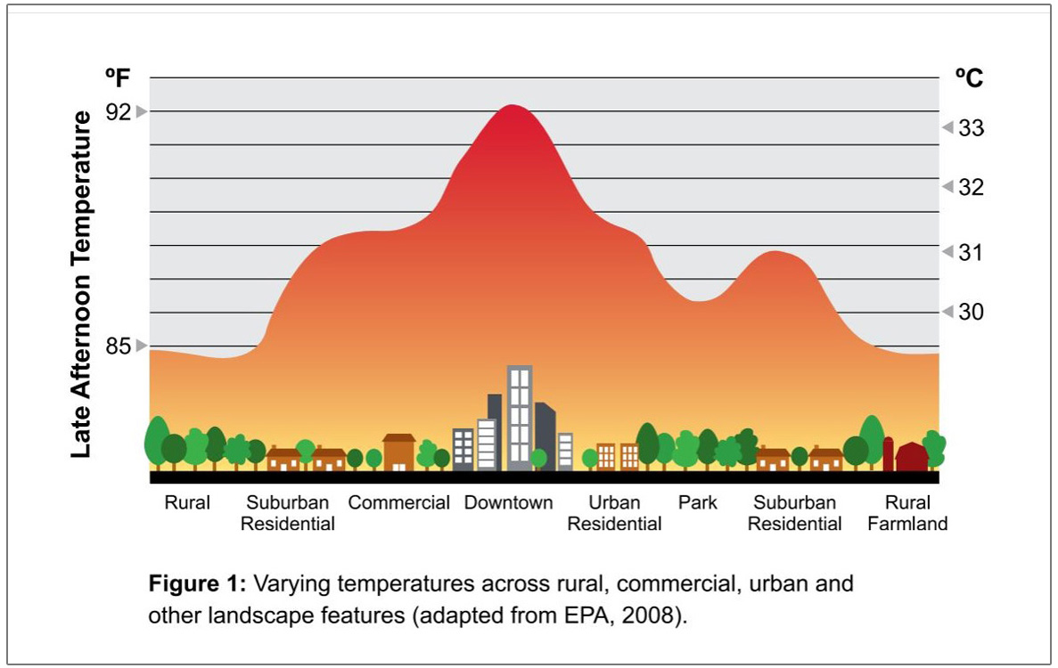 chart from Region of Durham illustrates urban heat island effect